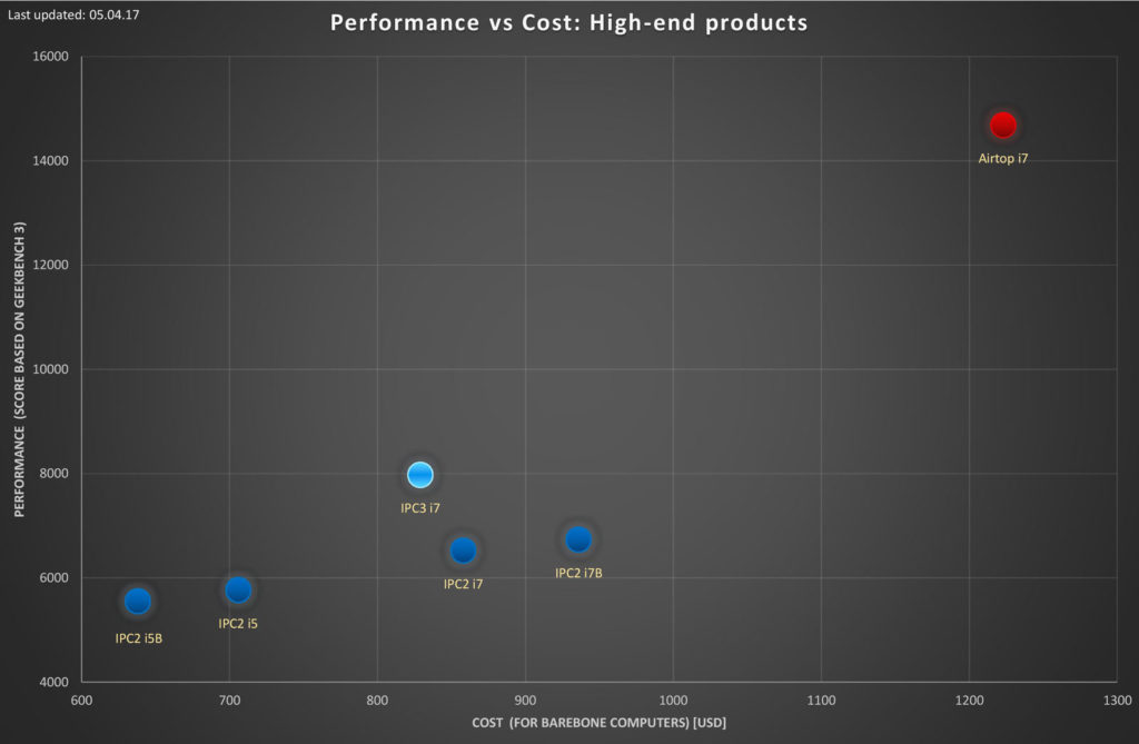 CompuLab comparison - PC and server products performance vs cost comparison chart - high-end produkter - CompuLab Nordic