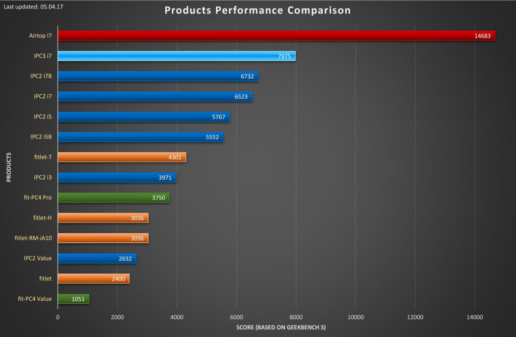 CompuLab comparison - PC and server products performance comparison - benchmark chart - CompuLab Nordic